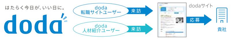 doda001